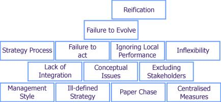 Additional balanced scorecard problems