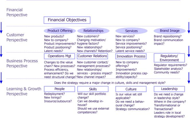 Balanced scorecard and the strategy process questions to ask