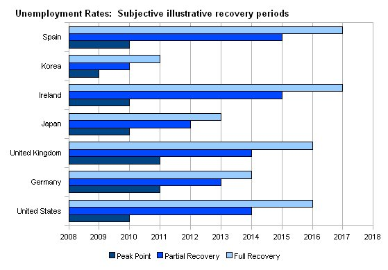 Subjective and illustrative unemployment recovery profiles