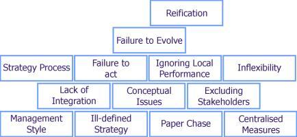 Disadvantages Of Balanced Scorecard